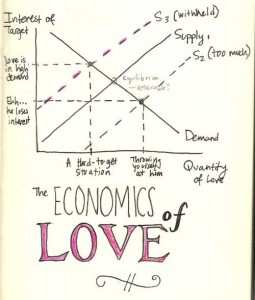 The economics of love para Alcanda Matchmaking blog